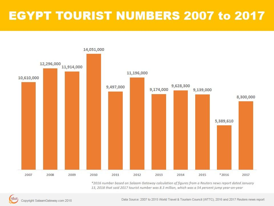 Jwt Loses Egypt S Tourism Account To Local Agency Synergy