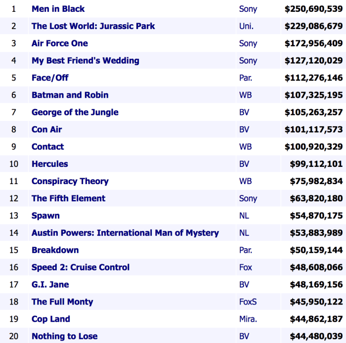 1997 Summer Box Office