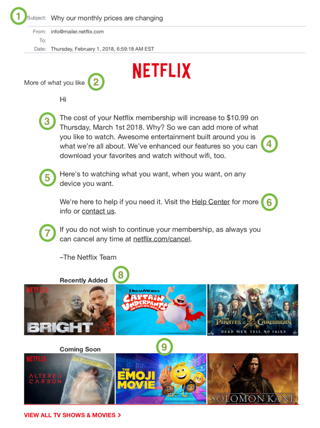 Netflix Price Change Email Anatomy