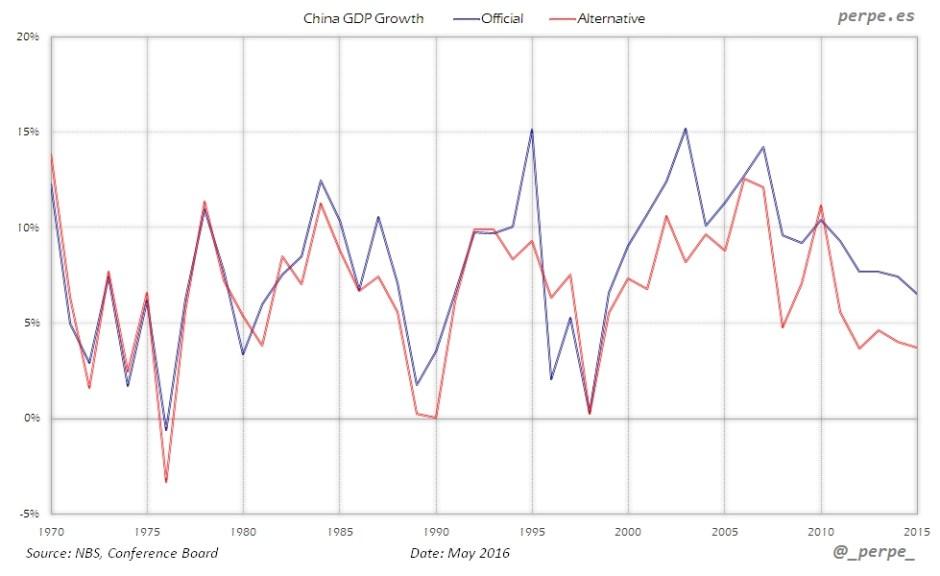 China GDP Official Alternative May 2016