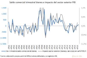 Expor e impor ctes e impacto PIB