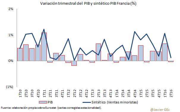 PIB e ICM FRA
