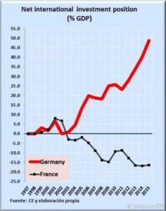 2017-02-12_11-44_Comparativa macro de Francia