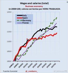 2017-09-20_22-30_Salarios en España y Europa