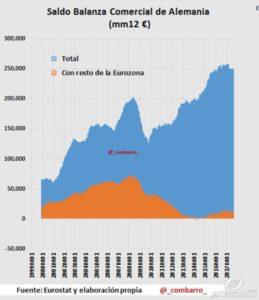 2017-10-18_18-09_Balanza comercial Euro