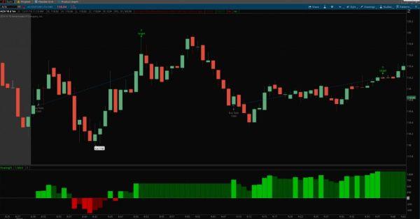 Adrian Manz's Gap Trading Strategy for ThinkOrSwim