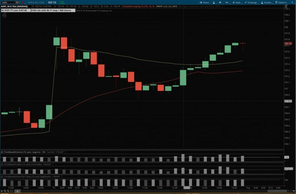 Position Size Calculator for ThinkOrSwim - Example 15 minute chart