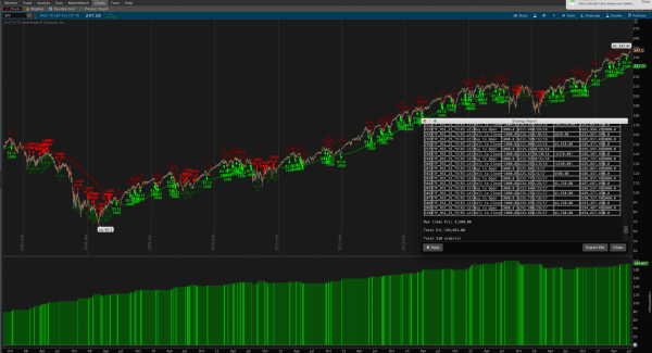 RSI 25-75 Trading Strategy for ThinkOrSwim - long term