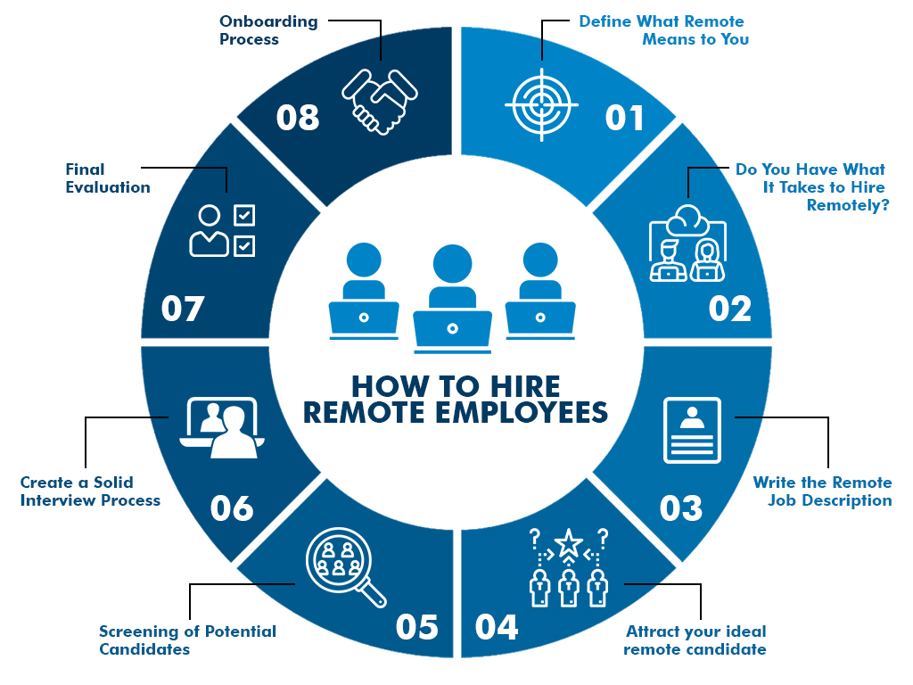 how to hire remote employees steps