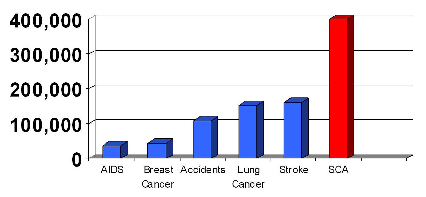 Number of deaths associated with causes