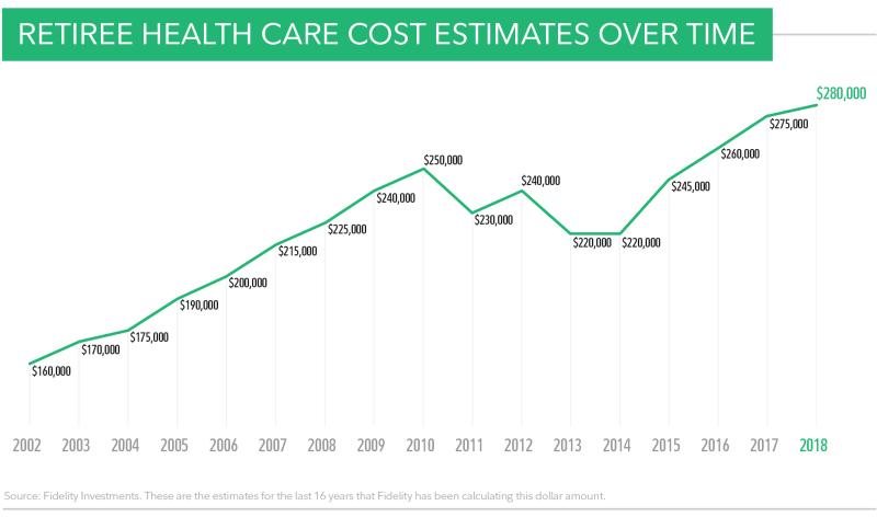 Retiree health care cost estimates