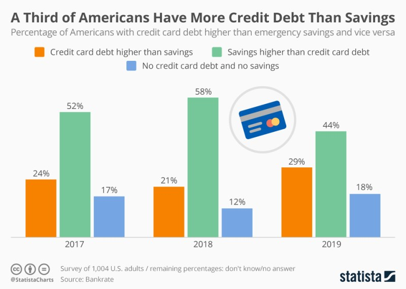 Americans more credit card debt than savings