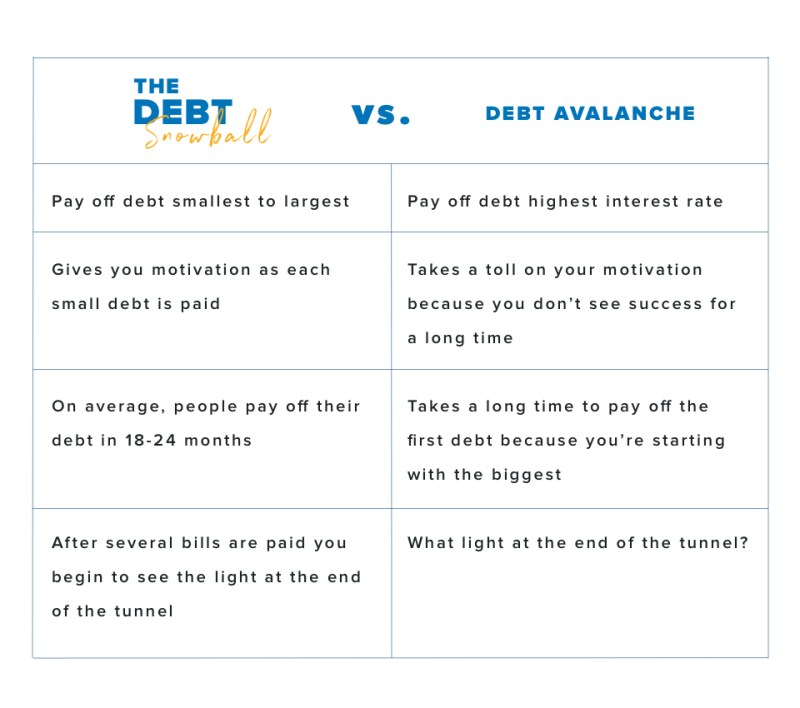 Debt snowball vs. Debt avalanche