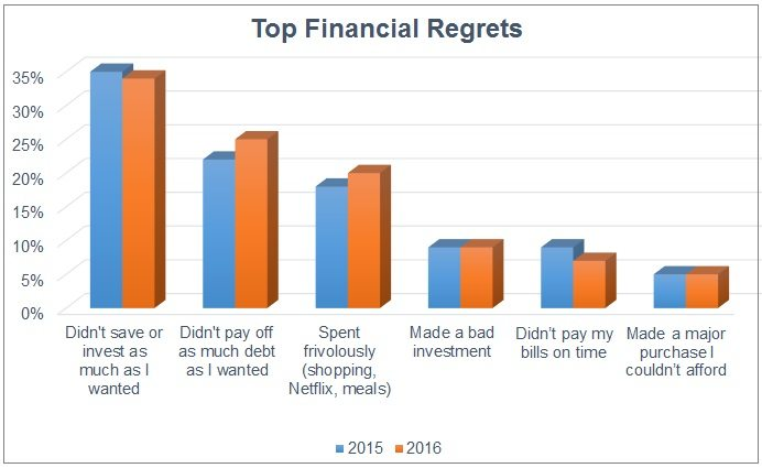Top financial regrets due to a lack of financial planning