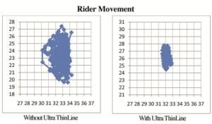 Rider Movement medium