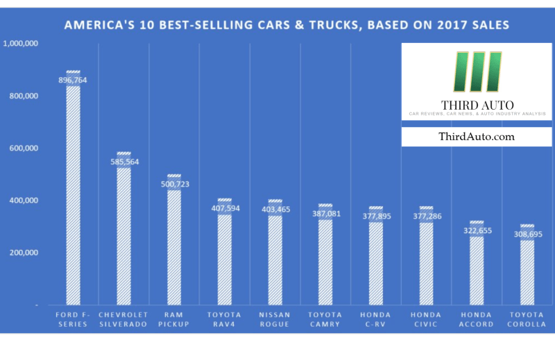 In Pictures: America's 10 Best-Selling Cars & Trucks
