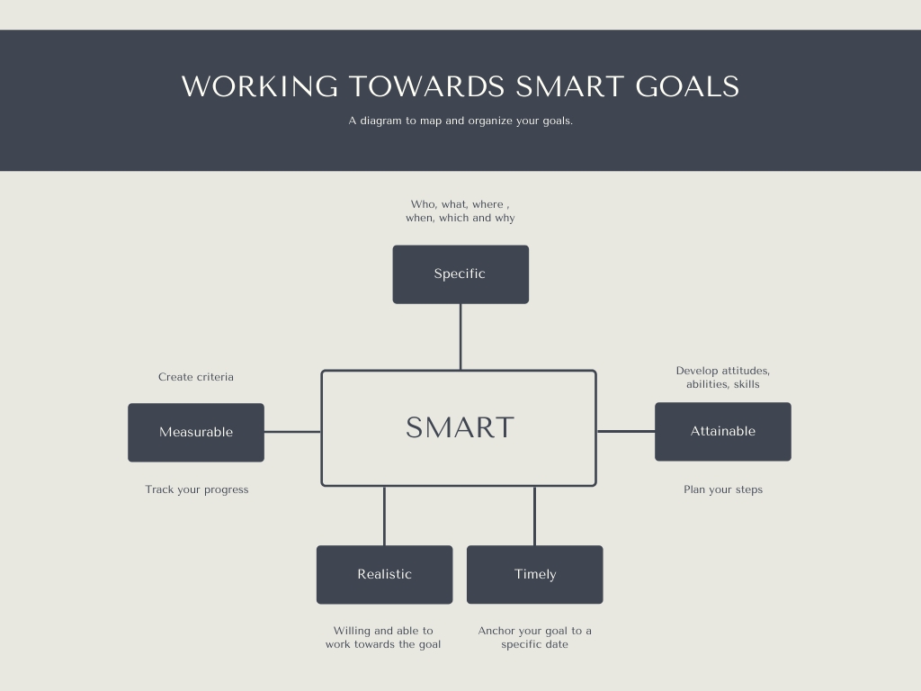 SMART goals for setting intentions in life.