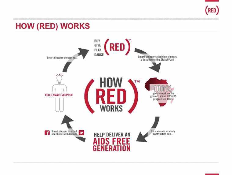 Here is an example of how (RED) works on the back end to fight AIDS.