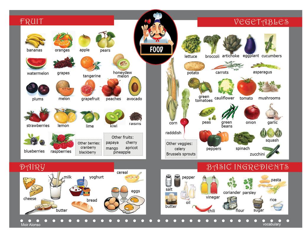 Spanish Food Vocabulary Worksheet