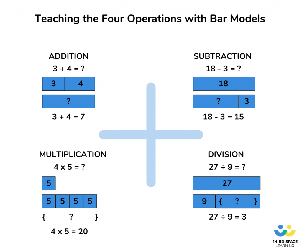 How To Teach The Bar Model Method In Maths To Ace