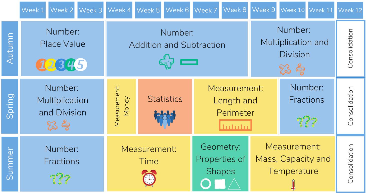 Mathematics Mastery Resources Year 7