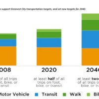 City of Vancouver's Proposed New Transportation Mode Share Targets – Transportation Plan 2040