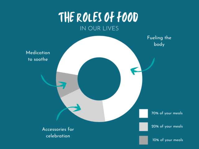 The Roles of Food