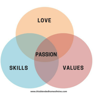 How To Find Your Passion - This Blended Home of Mine - Passion, Career, Find Your Passion