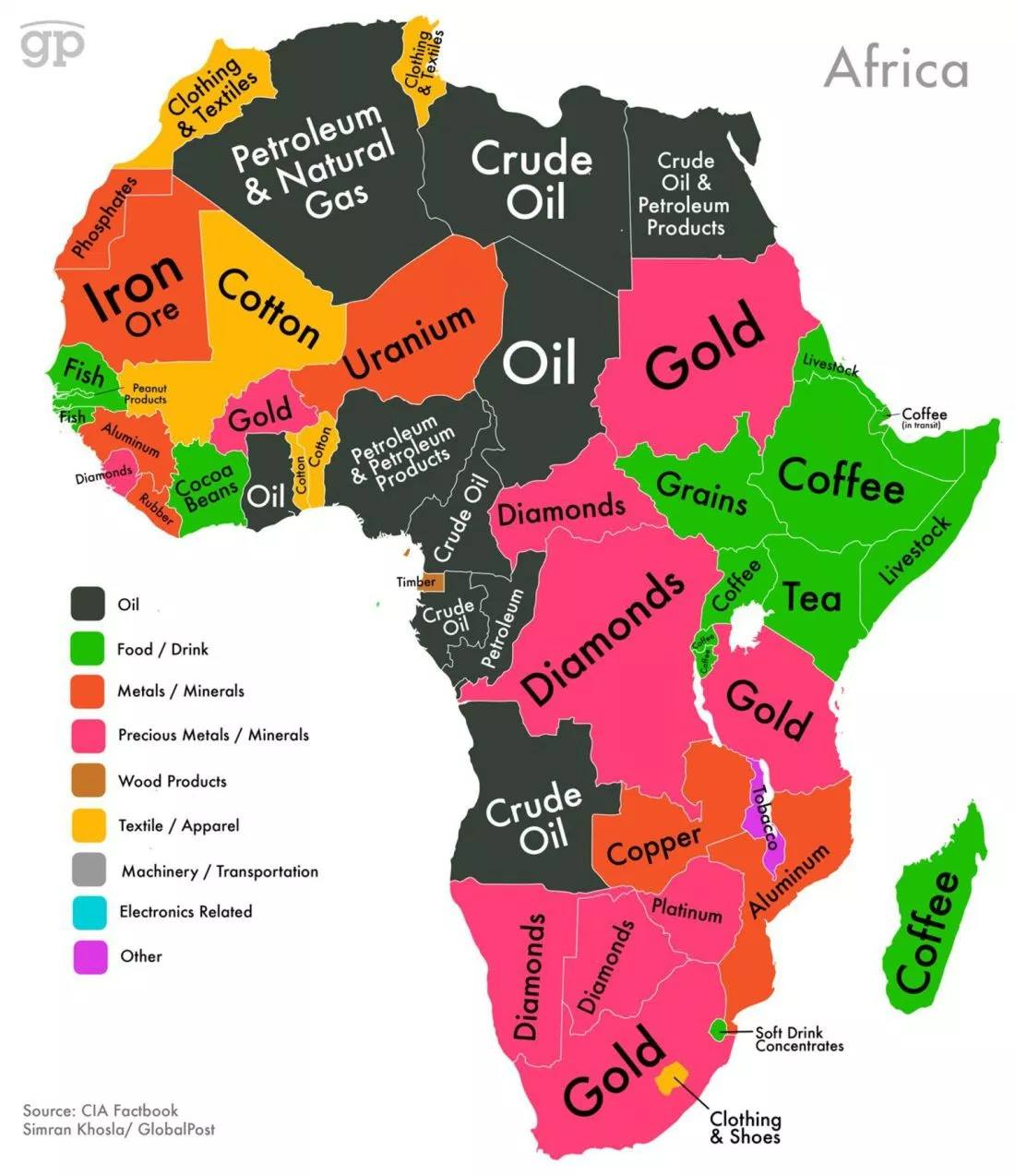 African natural resources