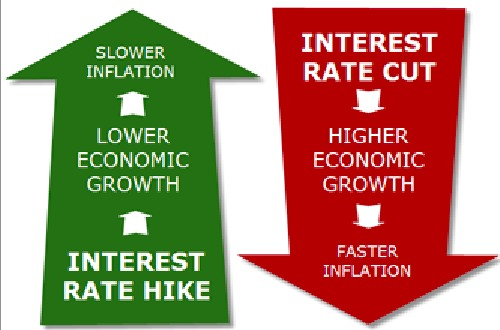 Raising interest rates in a economy that's still in a funk makes no sense...unless you think the economy's about to tank and you