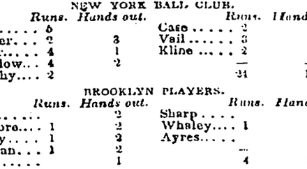 The first known box score appears in the New York Morning News