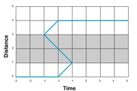 Time-Tube-Graph-2