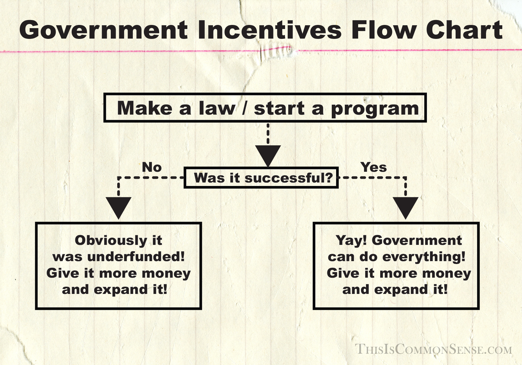government, incentives, flow chart, folly, results, illustration, meme, Jim Gill, Paul Jacob, Common Sense