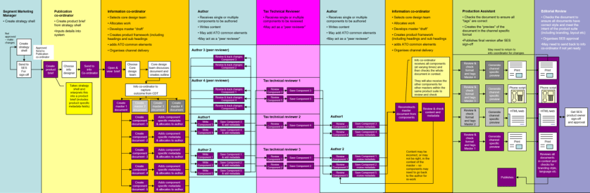 Linear process model of the publishing process designed by the core design team