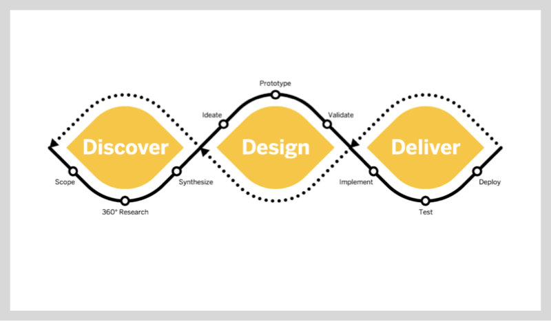 SAP's Design Process