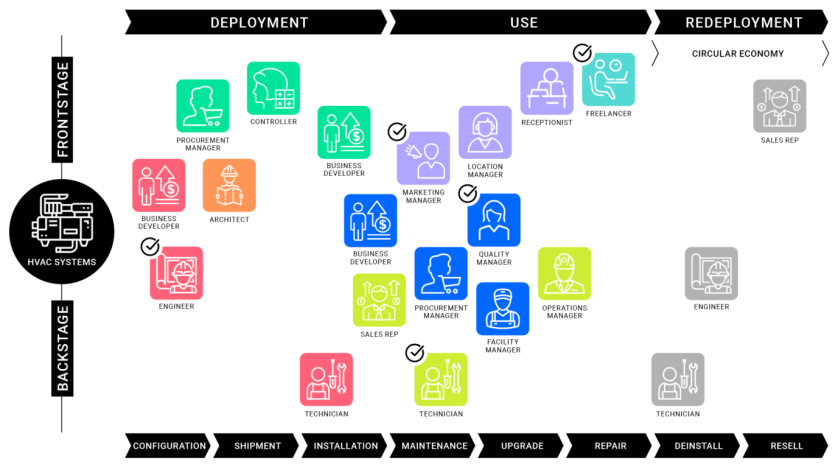 Figure 1: The Product Journey Map of an HVAC System in a Commercial Shared Office Space