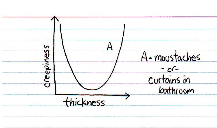 Creepiness index