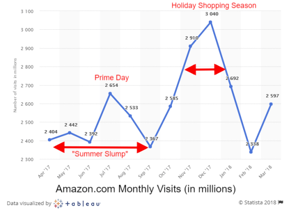 Amazon Monthly Traffic Trends