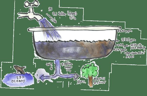 bathtub-analogy
