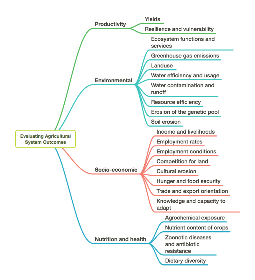 Evaluating Agricultural System Outcomes