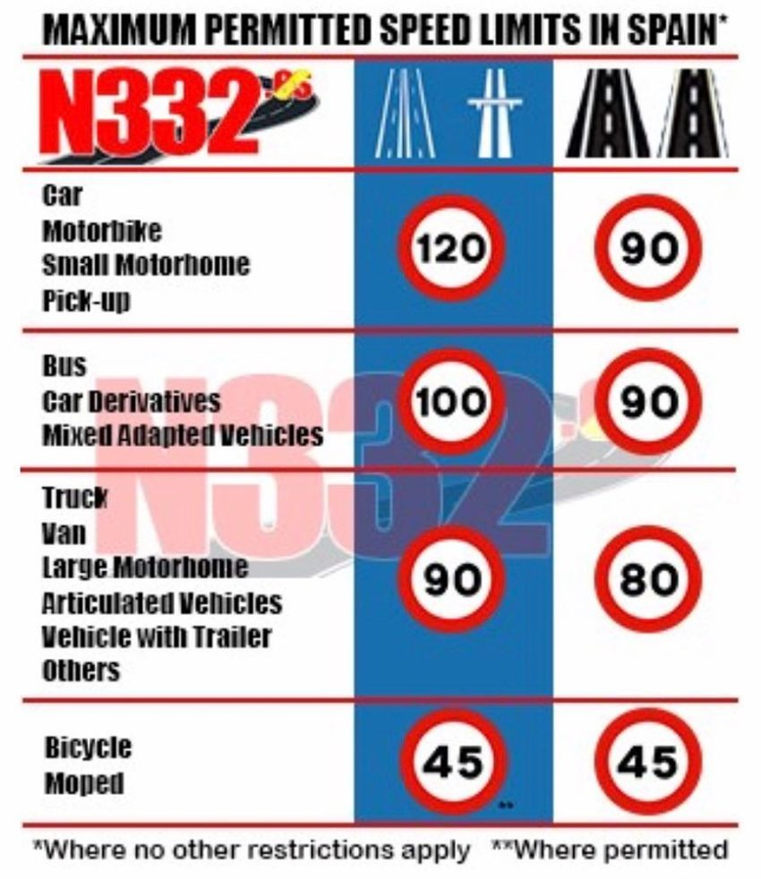 New, restrictive maximum permitted speed limits come into force in Spain.  Notably, secondary roads see the reduction, with 7,000 kilometres of road now reduced.  Keep an eye on further restrictions based on the type of vehicle too, especially van and derivatives drivers