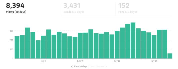 medium-monthly-stats