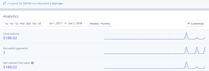 making-money-on-Medium
