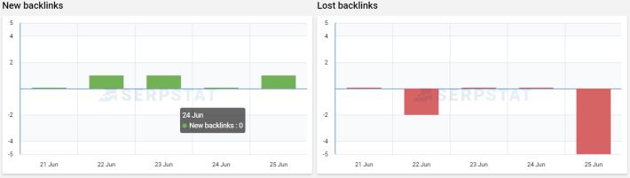 backlink-progress