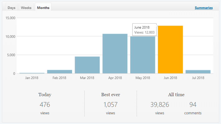 blogging-page-view-stats