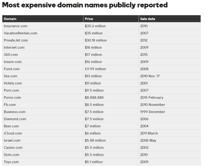highest-domain-name-sales