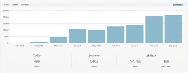 recent-blog-updates