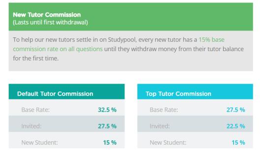 studypool-commission