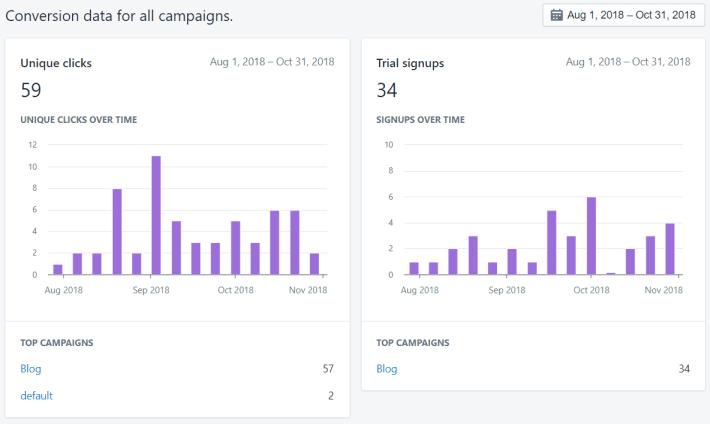 Shopify-campaign-conversions