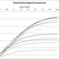 LZ4 という新しい圧縮アルゴリズムが非常に高速だ、ということで。